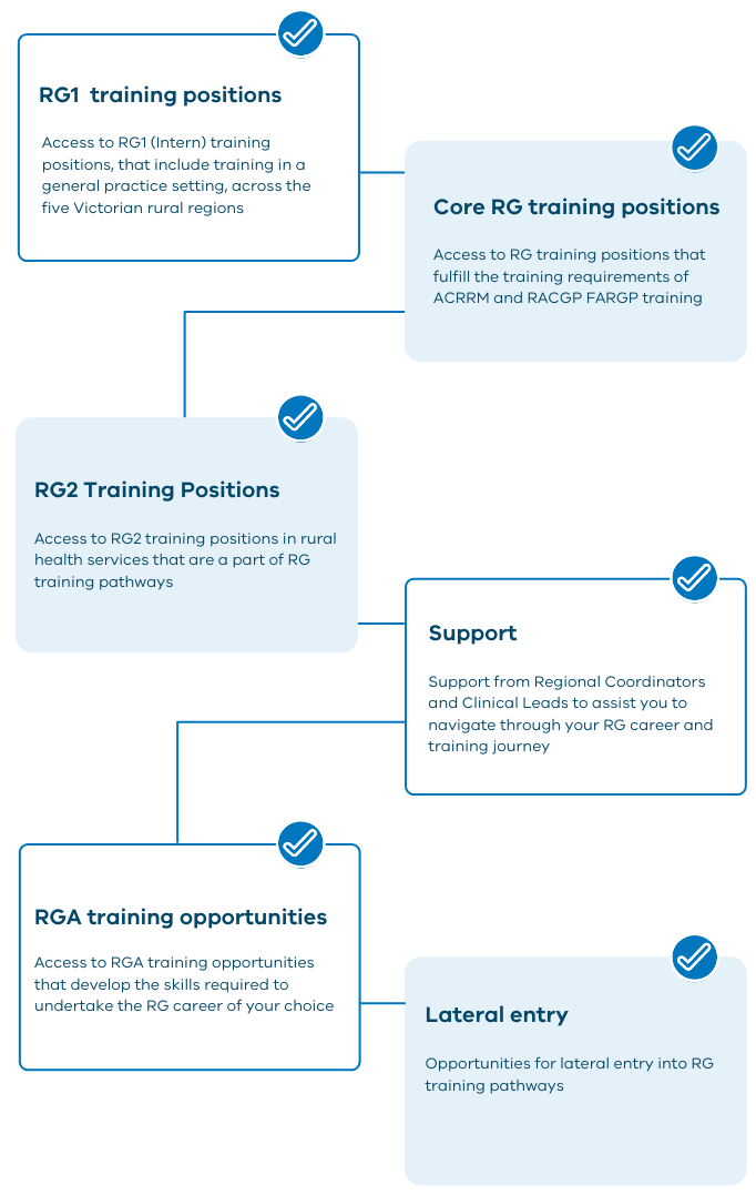 VRGP Benefits of VRGP Program infographic